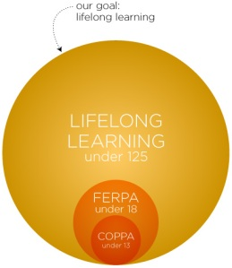 Lifelong learning contrasted with COPPA and FERPA considerations