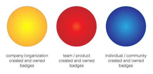 Carla Casilli's 3 part badge system design