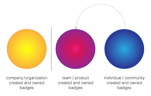 individual / community badges influencing team / product badges